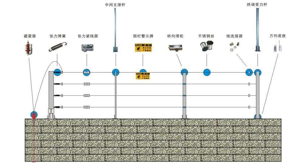 张力电子围栏工作原理和安装示意图